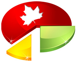 Canadian Business Technology, Internet and eCommerce Statistics