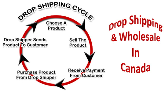 Dropshipping & Wholesale - Canada