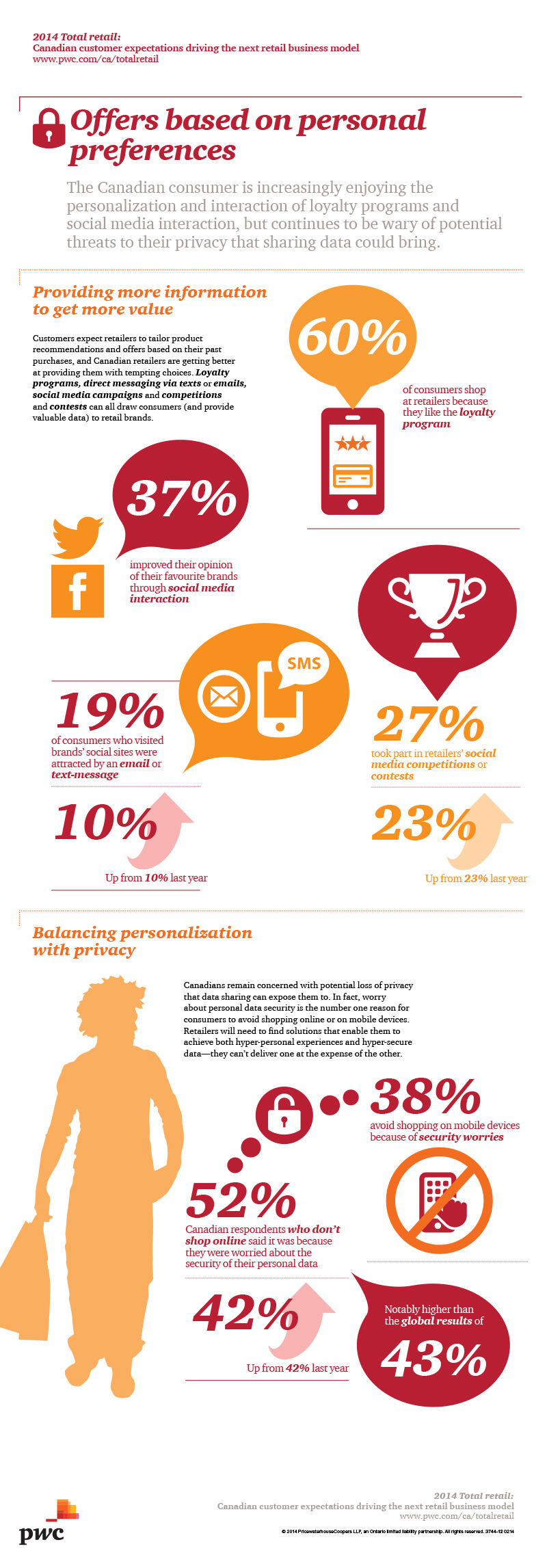 Personalization VS Privacy for Canadian Consumers (Infographic)