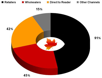 Canadian Ebook Retail Sales and Distribution
