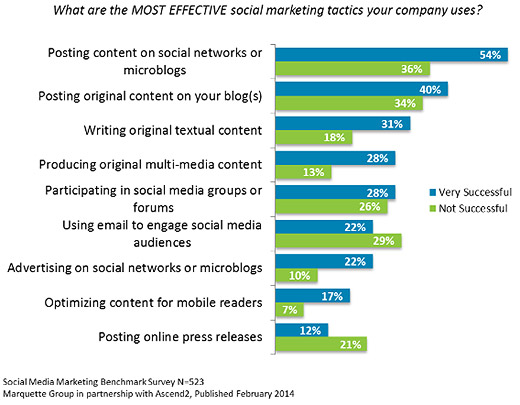 Marketers Reveal Their Most Effective Social Marketing Tactics