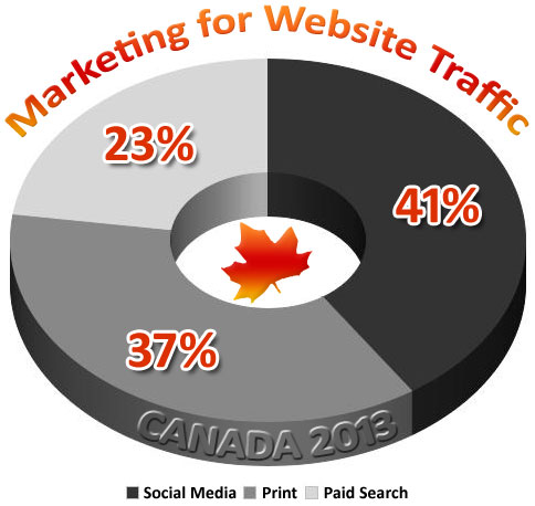 2013 Canadian eCommerce Statistics - Website Marketing