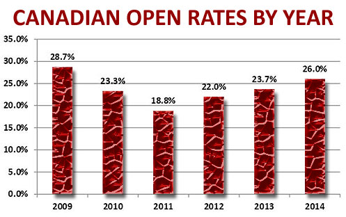 2014 Canadian eMail Marketing Trends