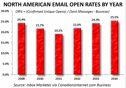 eMail Open Rates by Year
