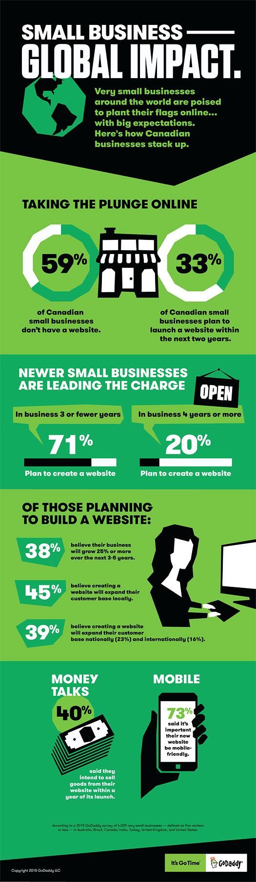 Most Canadian Micro-Businesses Don't Have a Website (Statistics & Infographic)