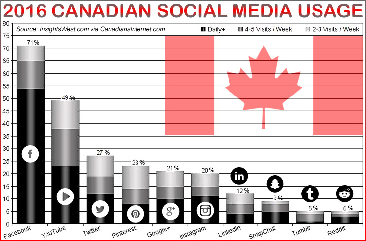 2016 Canadian Social Media Use and Online Brand Interaction (Statistics)