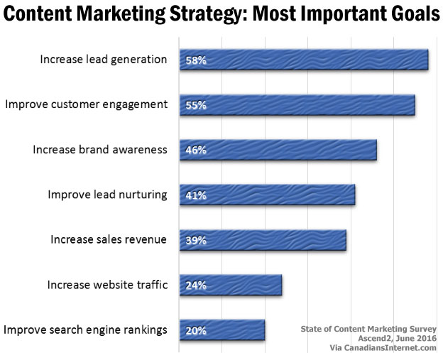 Content Marketing 2016: Most Important Goals