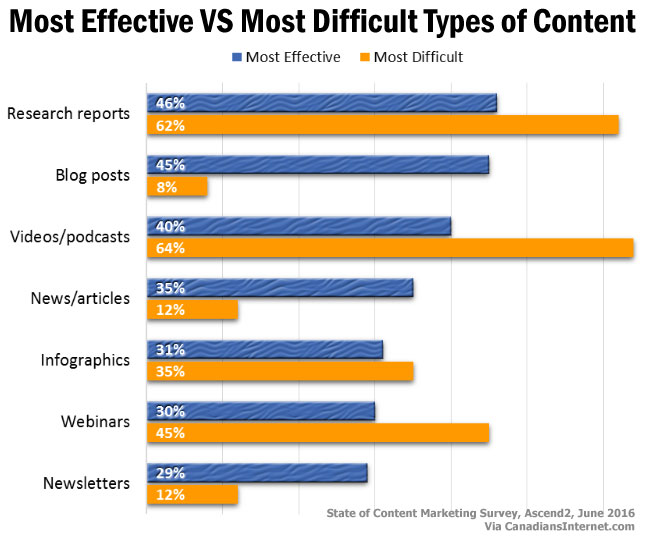 Content Marketing 2016: Most Effective VS Most Difficult