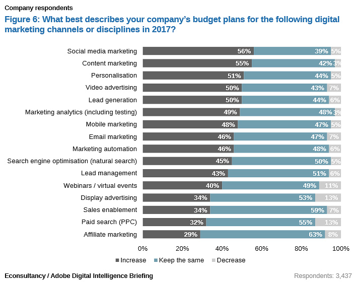 Get Your Digital Marketing Priorities Straight - Budget