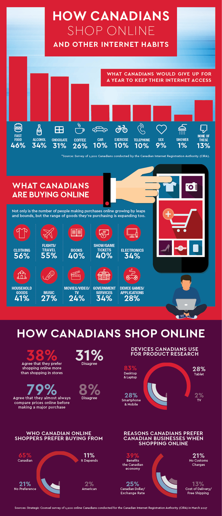 Canadians Are Crazy About Online Shopping