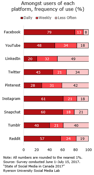 Canadian Social Media Use Frequency