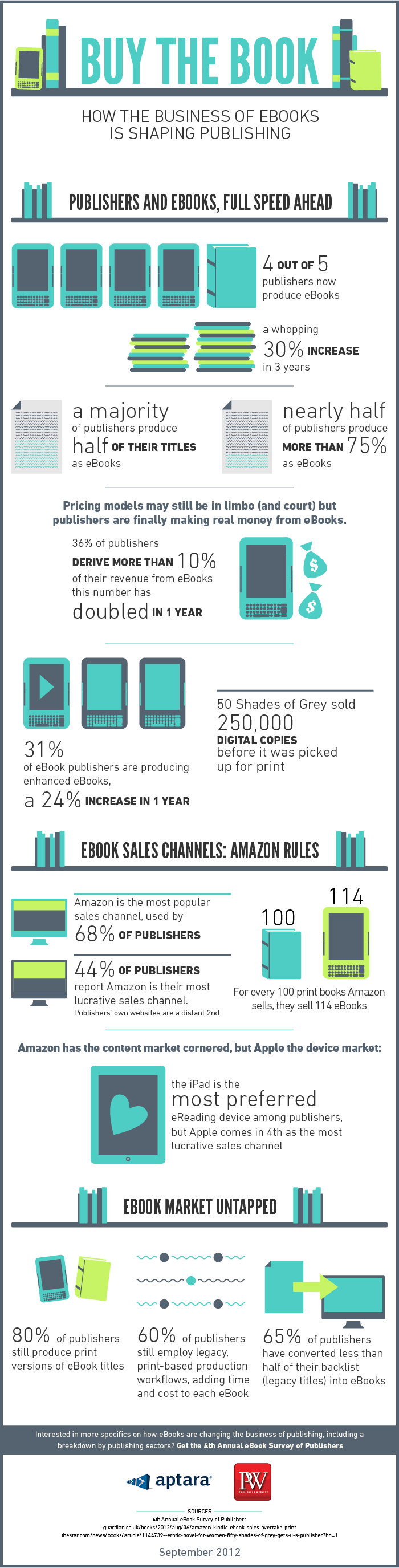 How the Business of eBooks is Changing Publishing Infographic