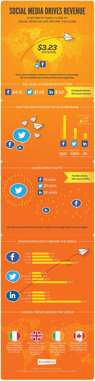 Social Media Drives Event Revenue in Canada