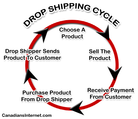 Drop Shipping / Wholesale Cycle for Canadian Sellers