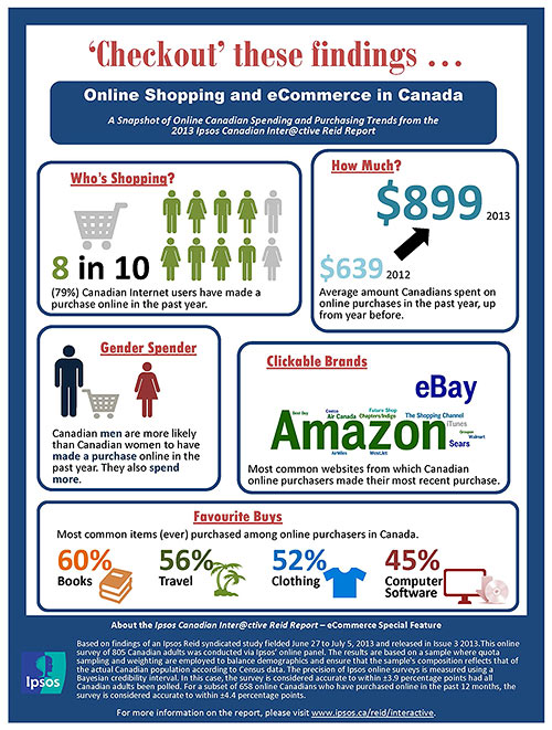 Canadians Spending More Than Ever Online in 2013