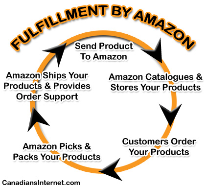 Easily Test eCommerce Waters with Fulfillment by Amazon (FBA)