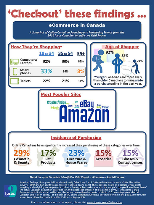 82% of Online Canadians Have Shopped Online in the Past Year Infographic