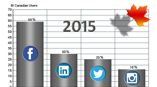 2015 Canadian Social Media Usage Statistics