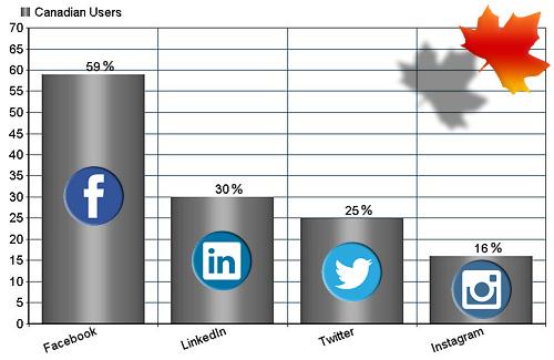 Social Media Use in Canada