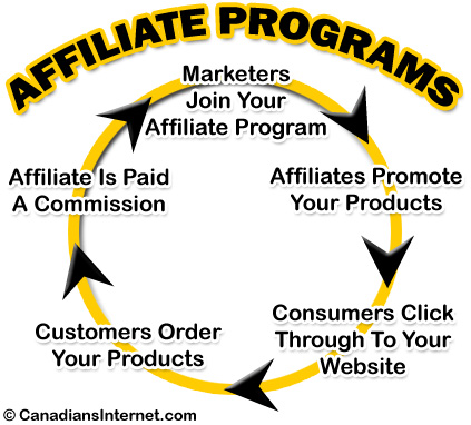The Big Guide to Starting an Affiliate Program for a Canadian Business