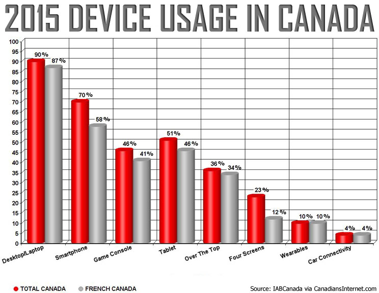 Canadian and French Canadian Device Usage for Internet Access