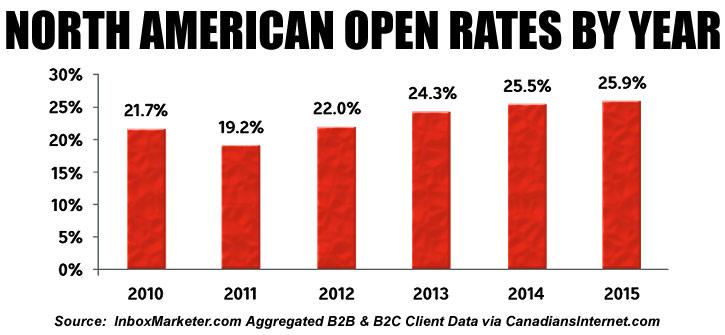 Canadian Email Marketing Benchmark Data