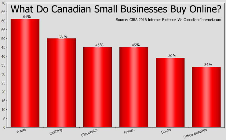 Canadian Growth of B2C and B2B Online Shopping Continues (Data)