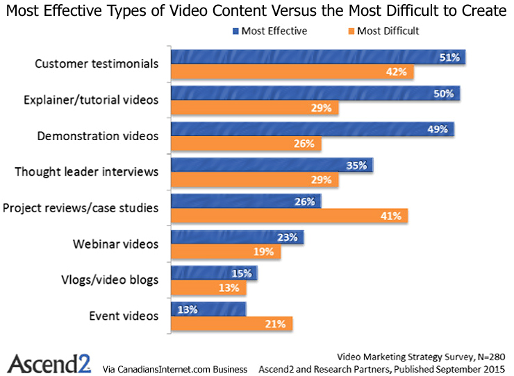 Most Effective Types of Video Marketing