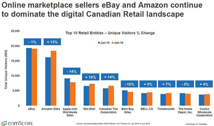 Top 10 Online Retailers - Canada