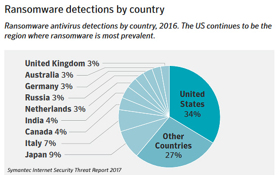 Ransomware Infection Rate by Country