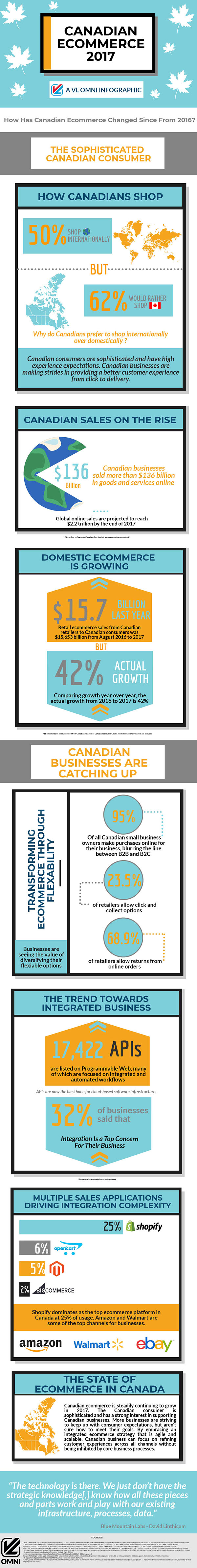 Canadian eCommerce Infographic