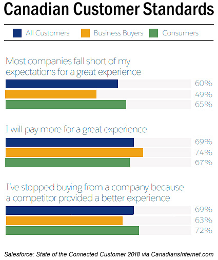 Report - Connected Canadian Customers on Tech, Trust, Experience