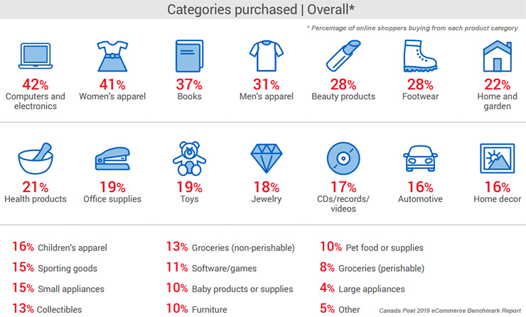 2019 Canadian eCommerce Benchmark Report - Purchasing Categories