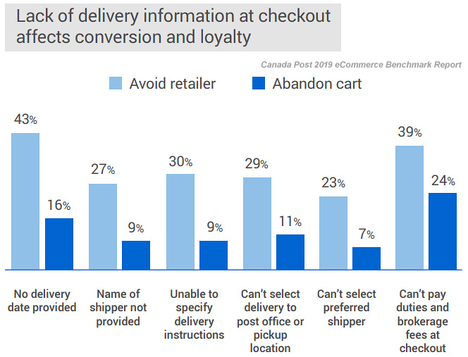 2019 Canadian eCommerce Benchmark Report - Delivery