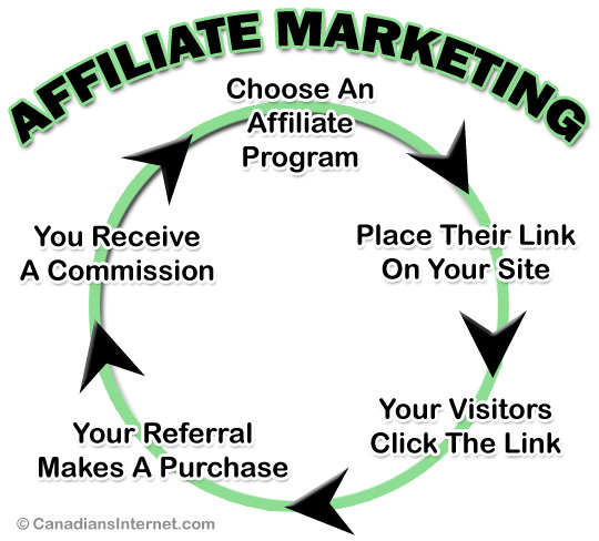 Affiliate Marketing for Canadians