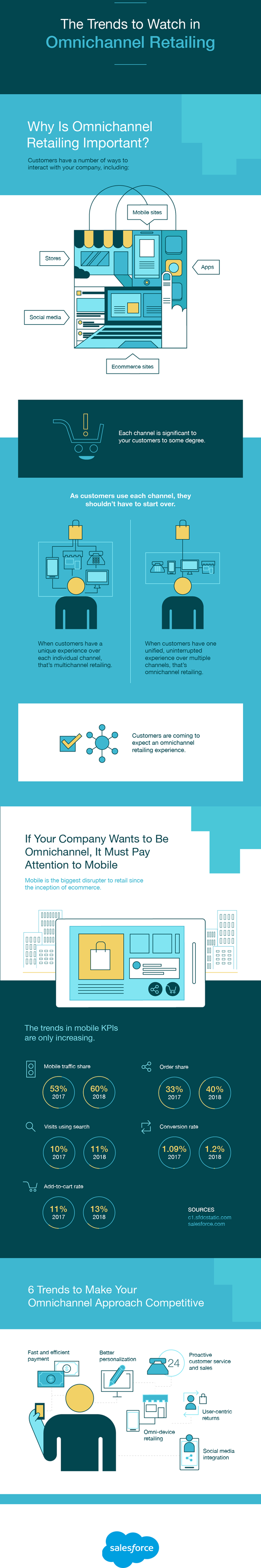 Omni-Channel Retail Trends Infographic