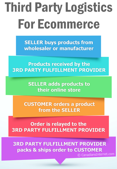 3rd Party Logistics for eCommerce