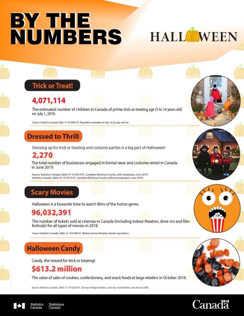 Canadian Halloween Statistics Infographic