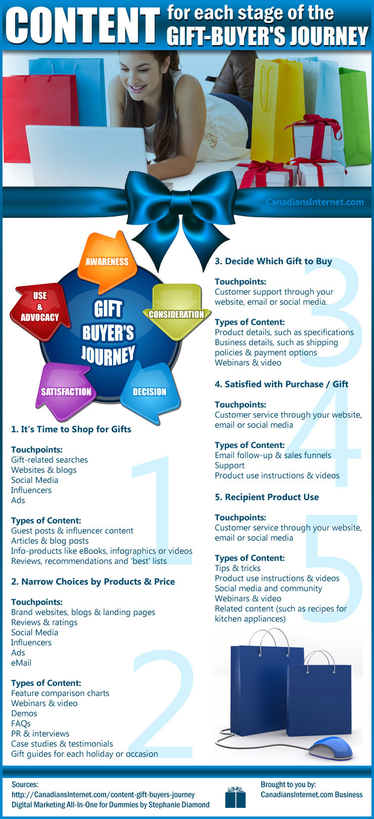The Gift-Buyer's Journey Content Strategy Doubles Sales Infographic