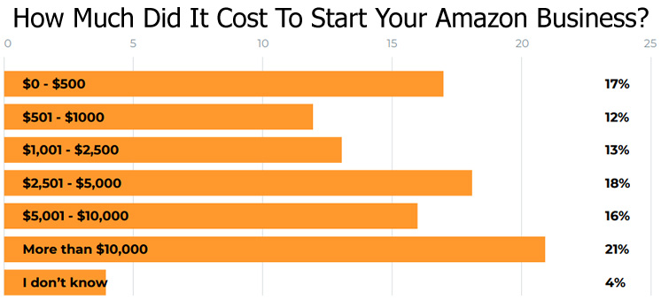 Cost of Starting an Amazon Business