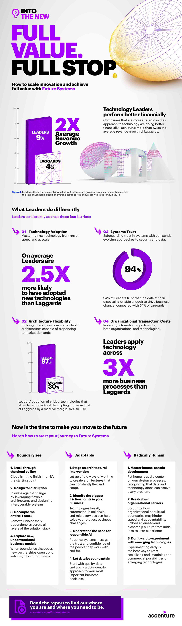 Scale Innovation to Reach Full Value Infographic