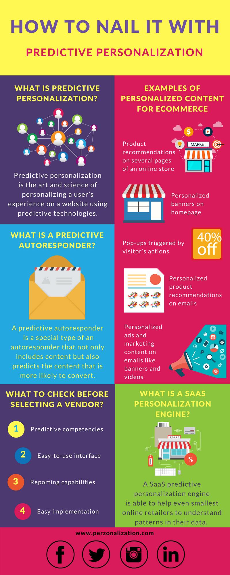 Predictive Personalization Infographic