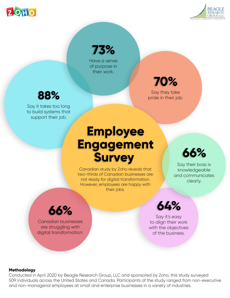Infographic: Employees say Canadian Businesses Not Ready for Digital Transformation