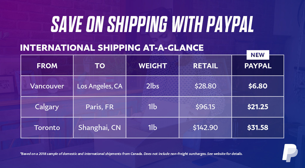 PayPal Shipping Canada to USA