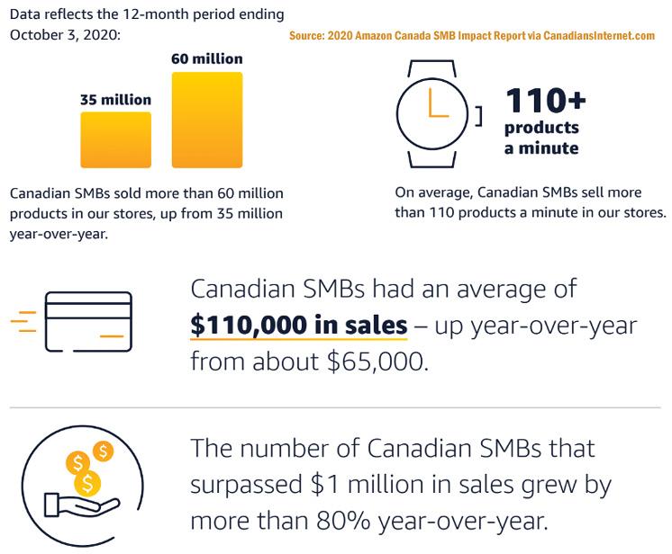 Amazon Canada Sales Statistics